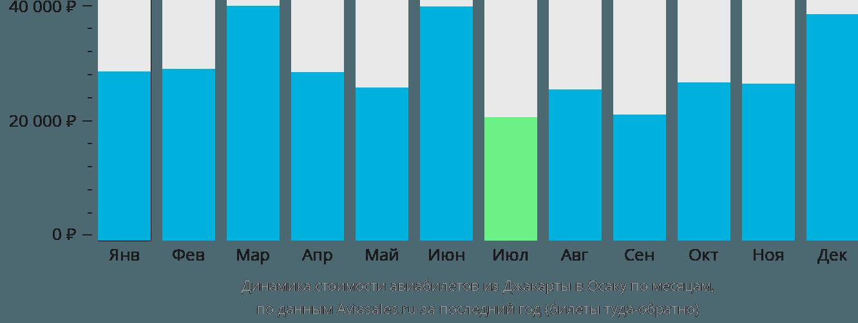 Динамика стоимости авиабилетов из Джакарты в Осаку по месяцам