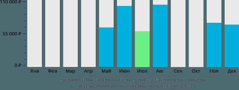Динамика стоимости авиабилетов из Джакарты в Новосибирск по месяцам