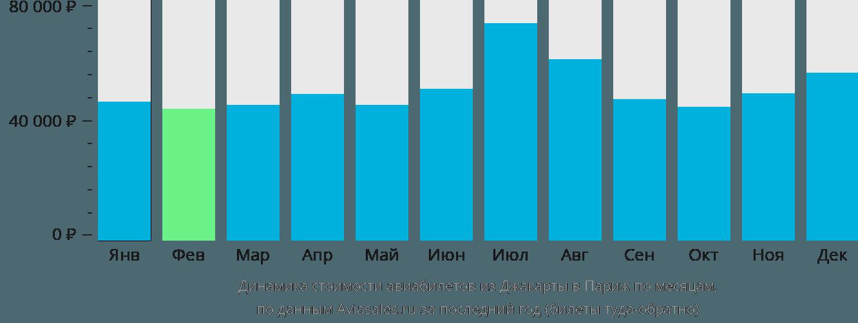 Динамика стоимости авиабилетов из Джакарты в Париж по месяцам