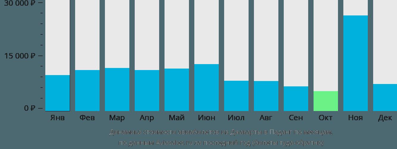 Динамика стоимости авиабилетов из Джакарты в Паданг по месяцам
