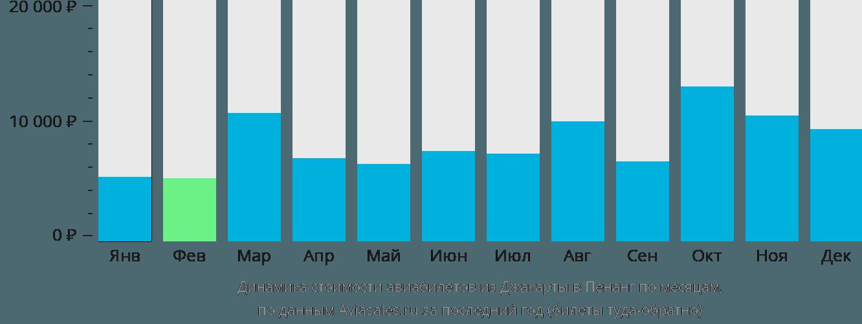 Динамика стоимости авиабилетов из Джакарты в Пенанг по месяцам