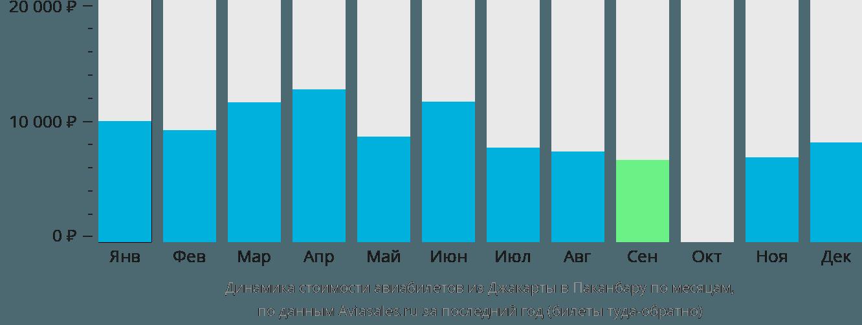 Динамика стоимости авиабилетов из Джакарты в Паканбару по месяцам