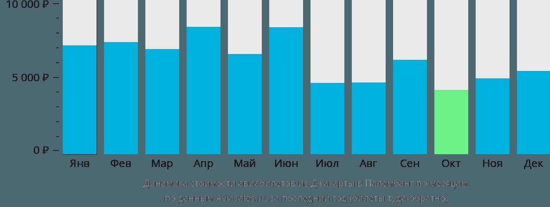 Динамика стоимости авиабилетов из Джакарты в Палембанг по месяцам