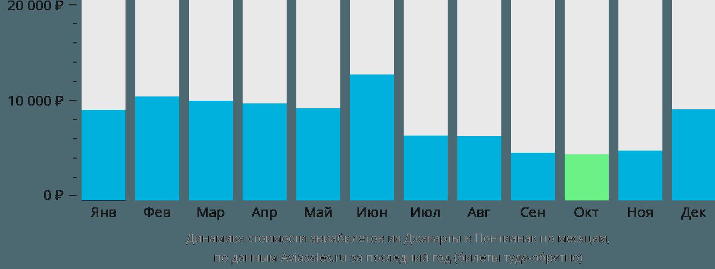 Динамика стоимости авиабилетов из Джакарты в Понтианак по месяцам