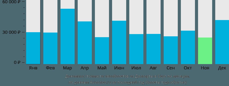 Динамика стоимости авиабилетов из Джакарты в Сеул по месяцам