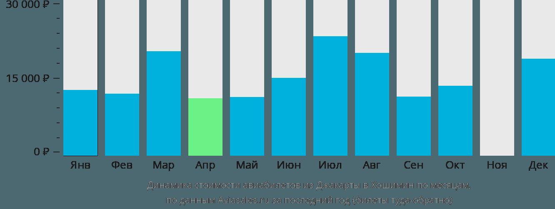 Динамика стоимости авиабилетов из Джакарты в Хошимин по месяцам