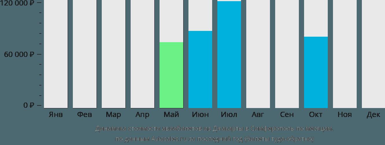 Динамика стоимости авиабилетов из Джакарты в Симферополь по месяцам