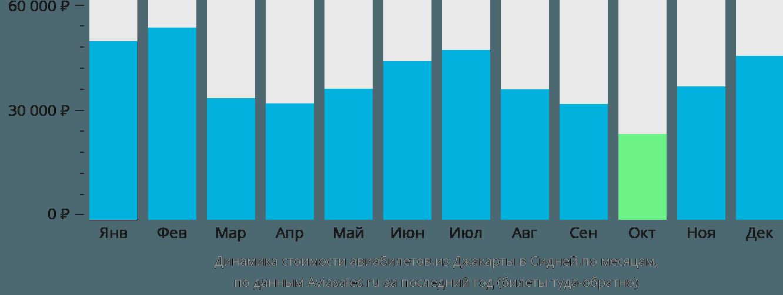 Динамика стоимости авиабилетов из Джакарты в Сидней по месяцам