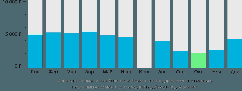 Динамика стоимости авиабилетов из Джакарты в Бандар-Лампунг по месяцам