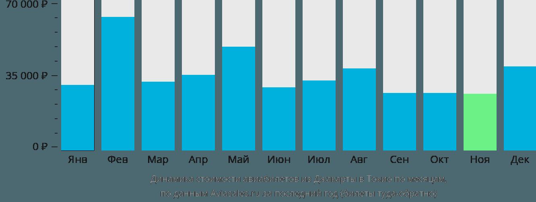 Динамика стоимости авиабилетов из Джакарты в Токио по месяцам