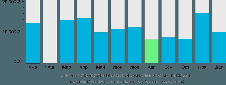Динамика стоимости авиабилетов из Джакарты в Макасар по месяцам