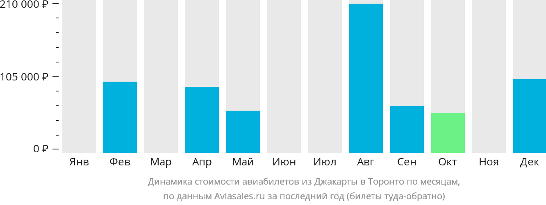 Динамика стоимости авиабилетов из Джакарты в Торонто по месяцам
