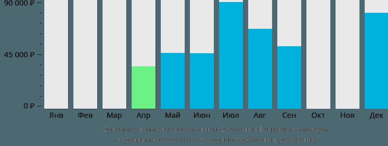 Динамика стоимости авиабилетов из Джакарты в Ванкувер по месяцам