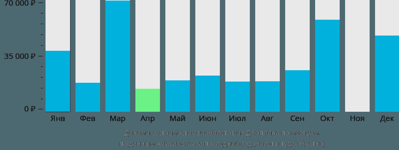 Динамика стоимости авиабилетов из Джоплина по месяцам