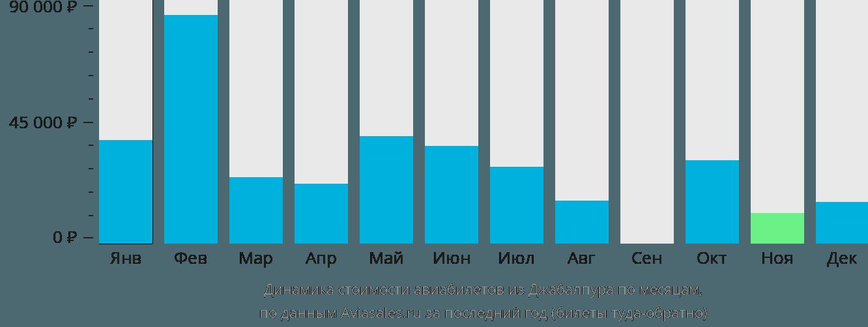 Динамика стоимости авиабилетов из Джабалпура по месяцам