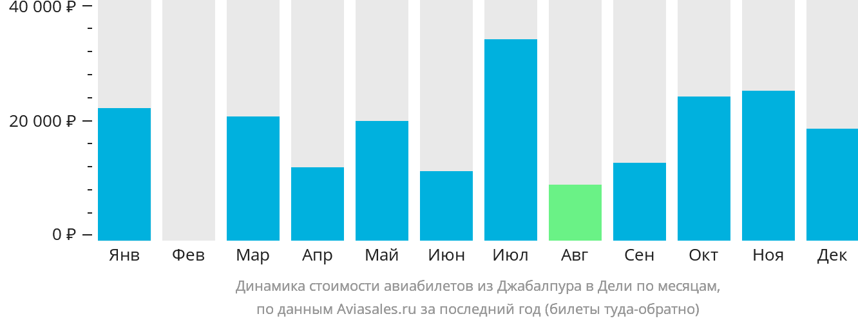 Динамика стоимости авиабилетов из Джабалпура в Дели по месяцам