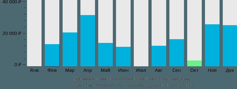 Динамика стоимости авиабилетов из Миконоса по месяцам