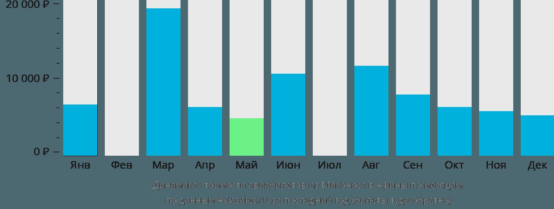 Динамика стоимости авиабилетов из Миконоса в Афины по месяцам