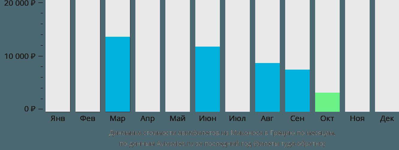 Динамика стоимости авиабилетов из Миконоса в Грецию по месяцам