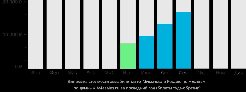 Динамика стоимости авиабилетов из Миконоса в Россию по месяцам
