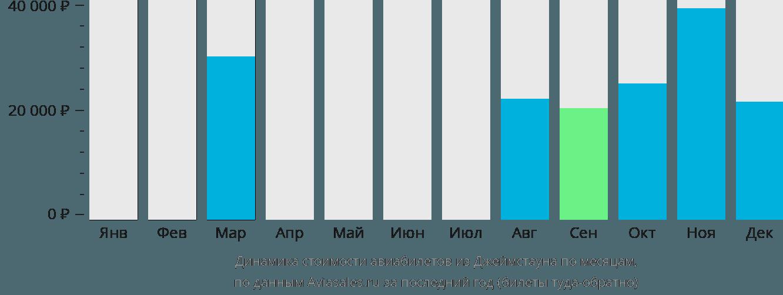 Динамика стоимости авиабилетов из Джеймстауна по месяцам