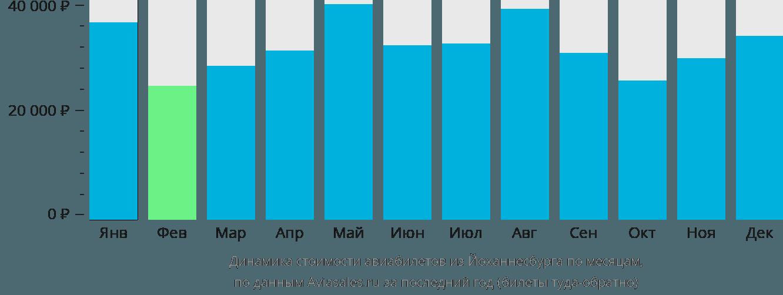 Динамика стоимости авиабилетов из Йоханнесбурга по месяцам