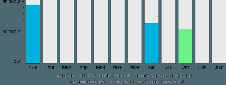 Динамика стоимости авиабилетов из Йоханнесбурга в Абуджу по месяцам
