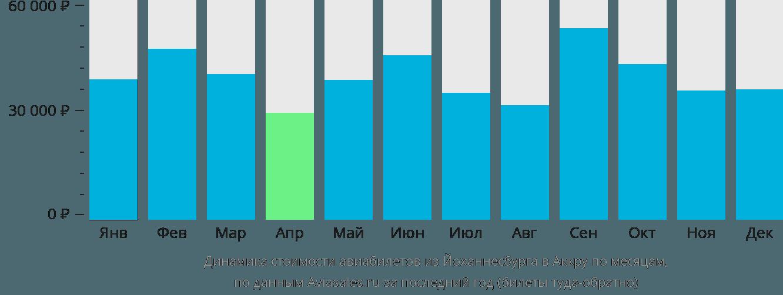 Динамика стоимости авиабилетов из Йоханнесбурга в Аккру по месяцам