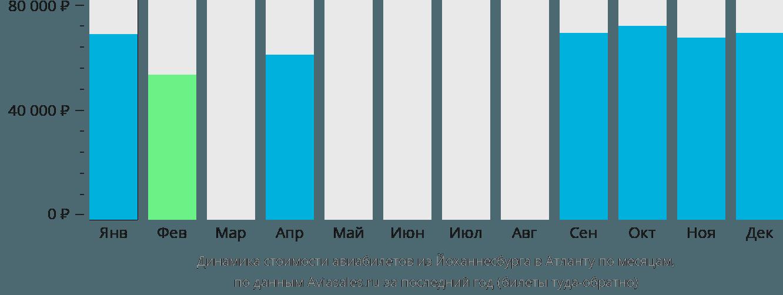 Динамика стоимости авиабилетов из Йоханнесбурга в Атланту по месяцам