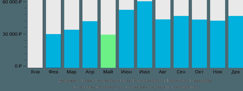 Динамика стоимости авиабилетов из Йоханнесбурга в Барселону по месяцам