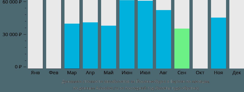 Динамика стоимости авиабилетов из Йоханнесбурга в Берлин по месяцам