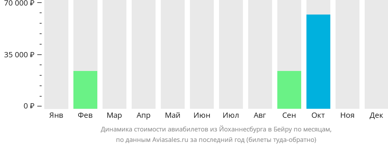 Динамика стоимости авиабилетов из Йоханнесбурга в Бейру по месяцам