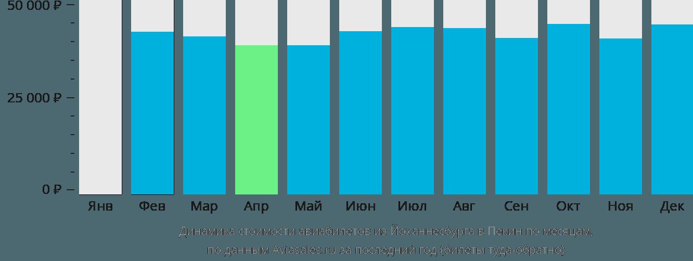 Динамика стоимости авиабилетов из Йоханнесбурга в Пекин по месяцам