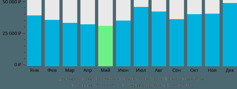 Динамика стоимости авиабилетов из Йоханнесбурга в Бангкок по месяцам