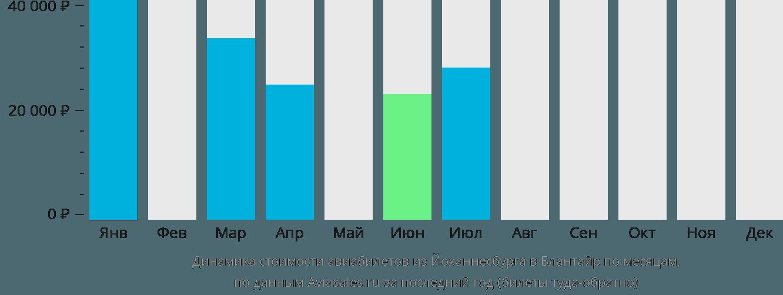 Динамика стоимости авиабилетов из Йоханнесбурга в Блантайр по месяцам