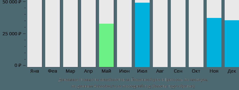 Динамика стоимости авиабилетов из Йоханнесбурга в Брюссель по месяцам