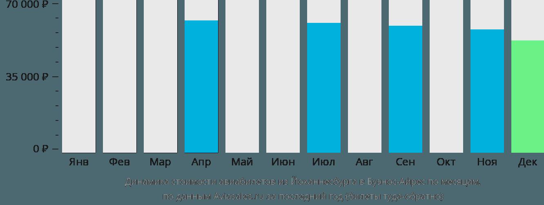 Динамика стоимости авиабилетов из Йоханнесбурга в Буэнос-Айрес по месяцам