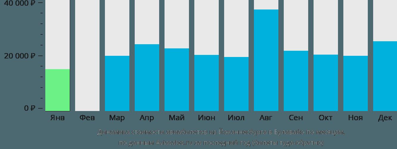 Динамика стоимости авиабилетов из Йоханнесбурга в Булавайо по месяцам