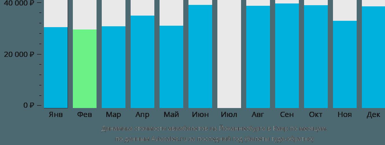 Динамика стоимости авиабилетов из Йоханнесбурга в Каир по месяцам