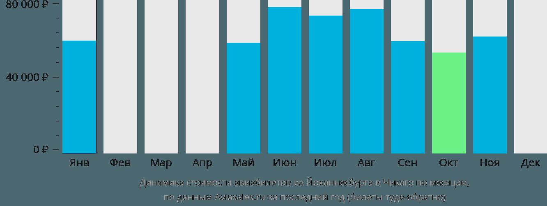 Динамика стоимости авиабилетов из Йоханнесбурга в Чикаго по месяцам
