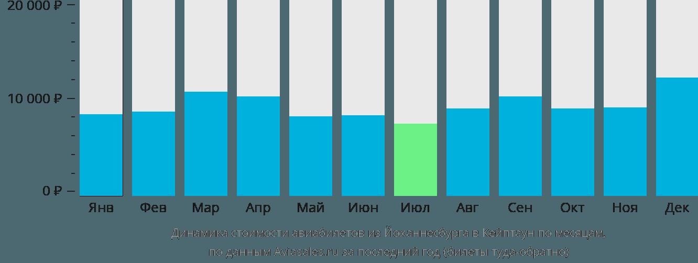 Динамика стоимости авиабилетов из Йоханнесбурга в Кейптаун по месяцам