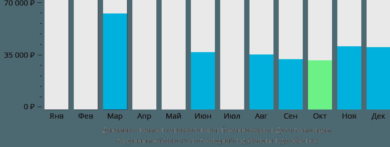 Динамика стоимости авиабилетов из Йоханнесбурга в Дели по месяцам