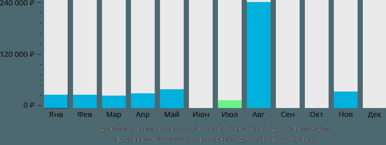 Динамика стоимости авиабилетов из Йоханнесбурга в Дуалу по месяцам