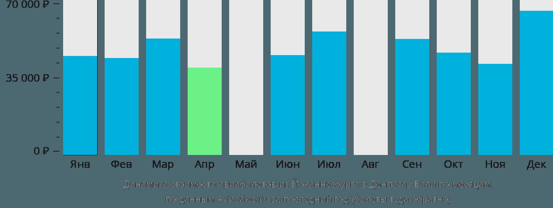 Динамика стоимости авиабилетов из Йоханнесбурга в Денпасар Бали по месяцам
