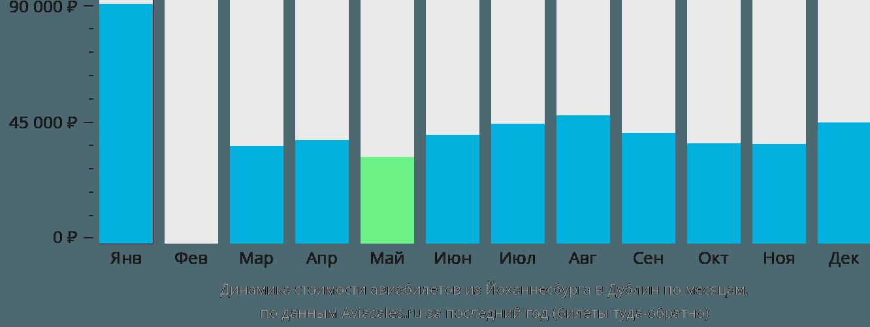 Динамика стоимости авиабилетов из Йоханнесбурга в Дублин по месяцам