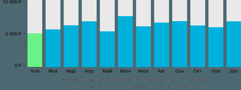 Динамика стоимости авиабилетов из Йоханнесбурга в Дурбан по месяцам