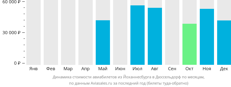 Динамика стоимости авиабилетов из Йоханнесбурга в Дюссельдорф по месяцам