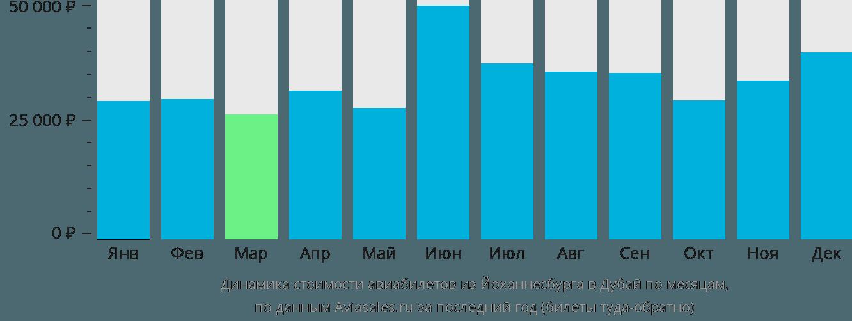 Динамика стоимости авиабилетов из Йоханнесбурга в Дубай по месяцам
