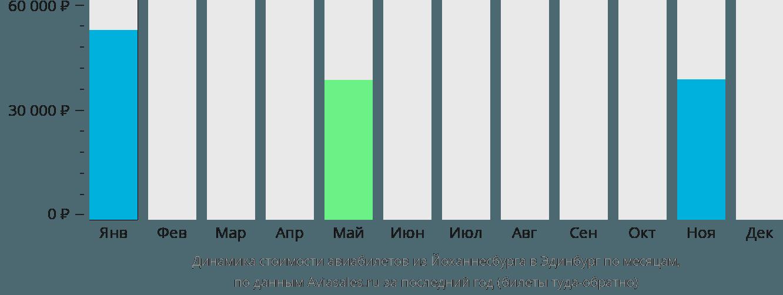 Динамика стоимости авиабилетов из Йоханнесбурга в Эдинбург по месяцам