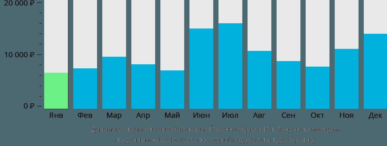 Динамика стоимости авиабилетов из Йоханнесбурга в Ист-Лондон по месяцам